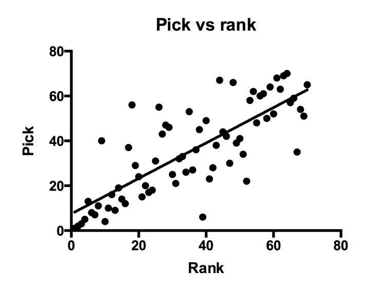Pick vs rank. Linear regression line fitted r2=0.623