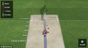 A typical Peter Siddle ball grouping.