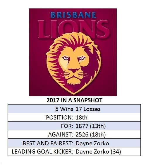 Brisbane Season Snapshot