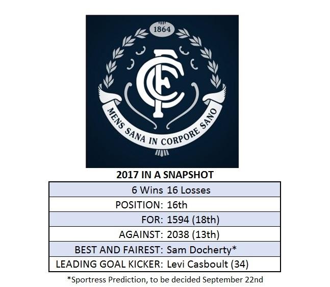 Carlton Season Snapshot