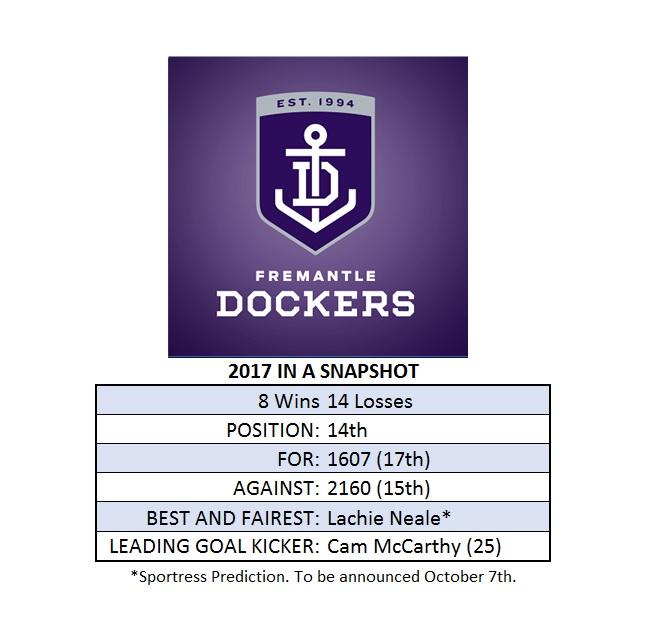 Dockers Season