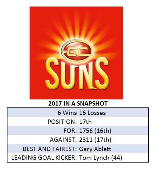 Gold Coast Season Snapshot