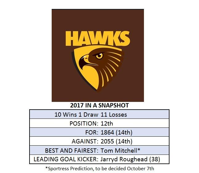 Hawthorn Season Snapshot