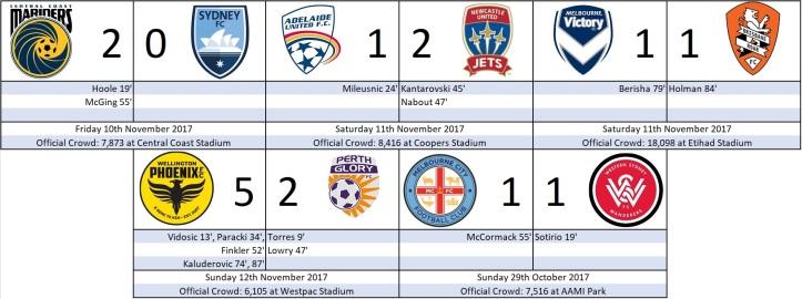 Round One Scores