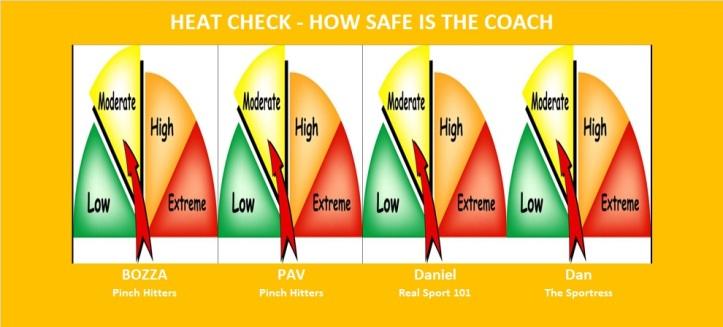 Newcastle Heat Check