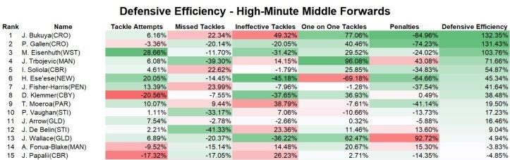 defensive efficency middles